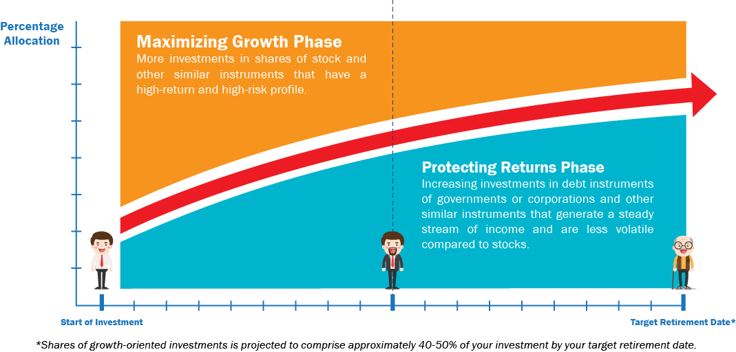 retire smart fund graph