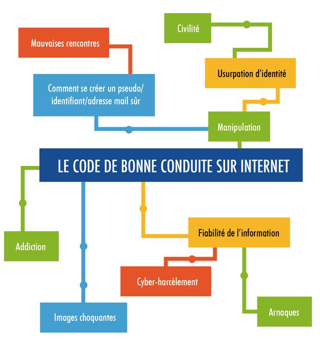 """Résultat de recherche d'images pour """"permis internet kit pedagogique"""""""