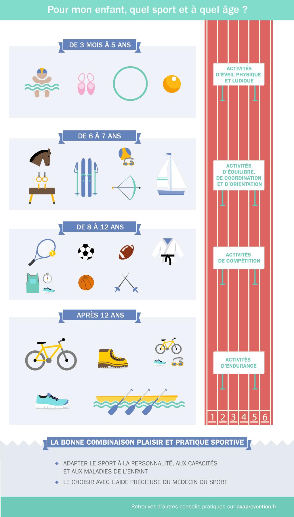 Choisir un sport pour son enfant : quand, comment, pourquoi ?