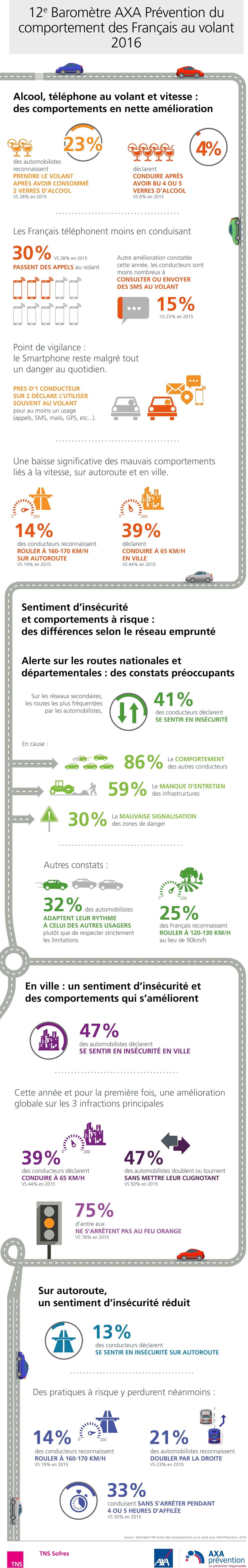Infographie-barometre-12-axa-auto-2016