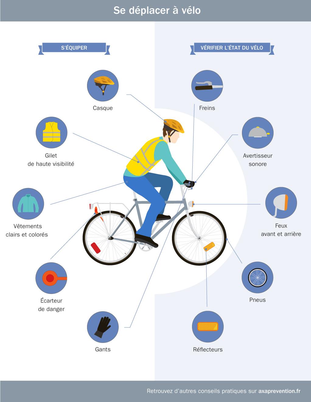Infographie : Le vélo entre plaisir et dangers